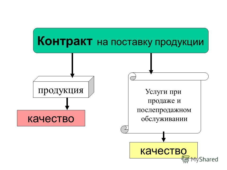 качество Контракт на поставку продукции продукция Услуги при продаже и послепродажном обслуживании качество