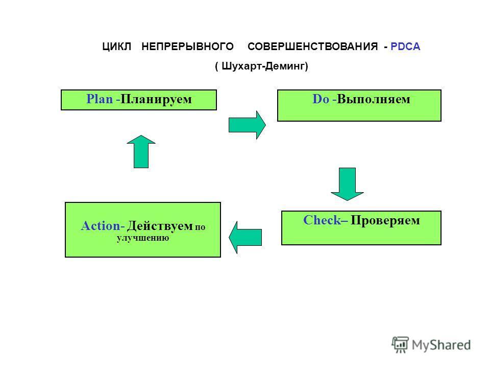 ЦИКЛ НЕПРЕРЫВНОГО СОВЕРШЕНСТВОВАНИЯ - PDCA ( Шухарт-Деминг) Plan -Планируем Do -Выполняем Check– Проверяем Action- Действуем по улучшению