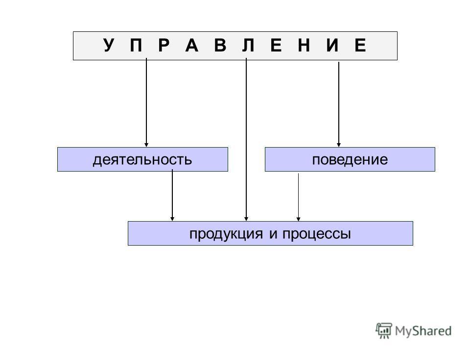 У П Р А В Л Е Н И Е продукция и процессы поведениедеятельность