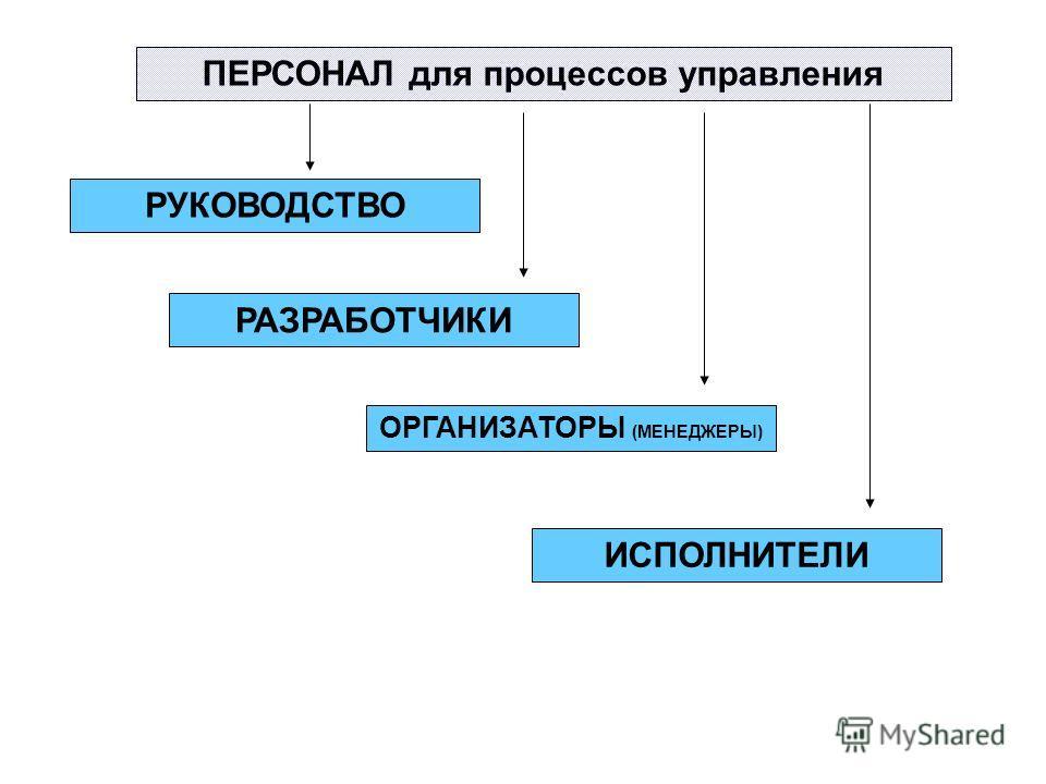 ПЕРСОНАЛ для процессов управления РУКОВОДСТВО ОРГАНИЗАТОРЫ (МЕНЕДЖЕРЫ) ИСПОЛНИТЕЛИ РАЗРАБОТЧИКИ
