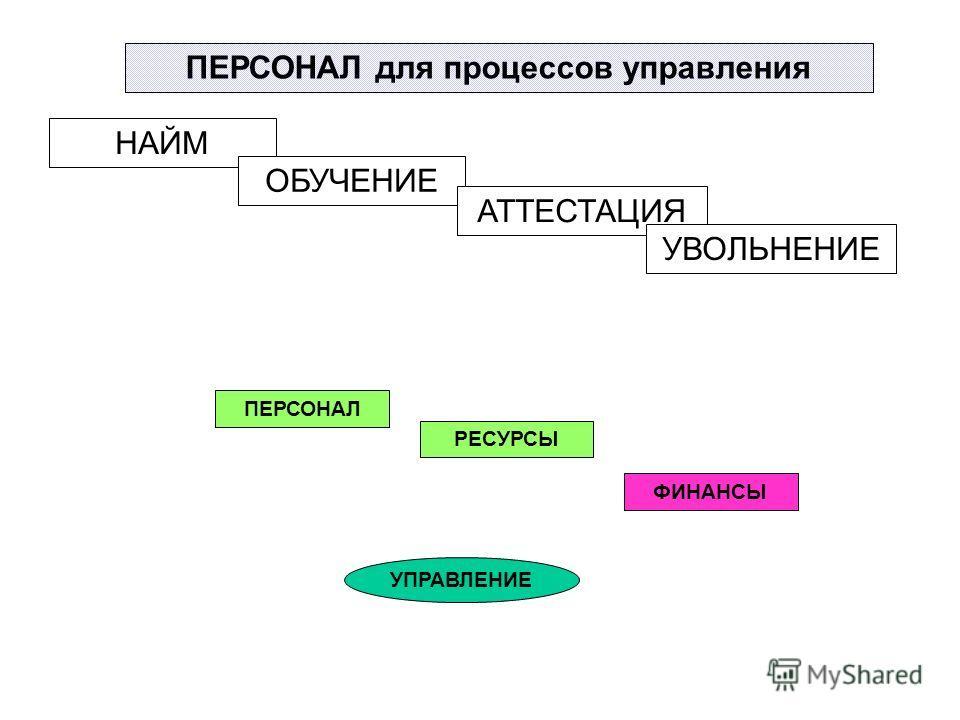 ПЕРСОНАЛ для процессов управления НАЙМ ОБУЧЕНИЕ АТТЕСТАЦИЯ УВОЛЬНЕНИЕ ПЕРСОНАЛ ФИНАНСЫ УПРАВЛЕНИЕ РЕСУРСЫ