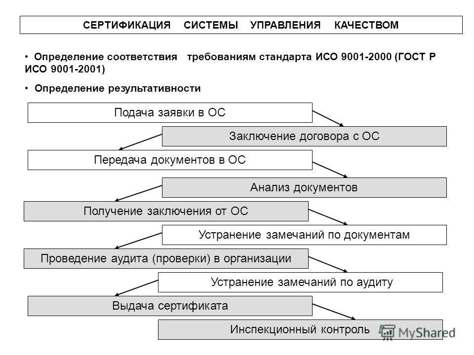 Определение качества по исо 9001 обязательная и добровольная сертификация отличительные особенности