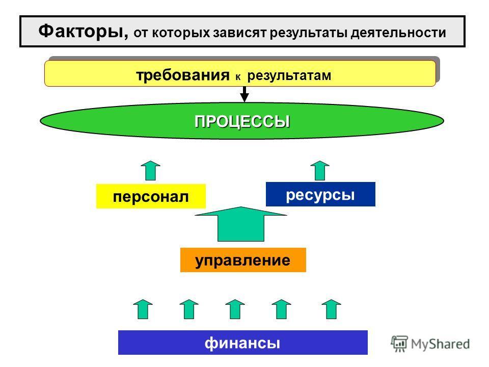 персонал ресурсы финансы требования к результатам управление Факторы, от которых зависят результаты деятельности ПРОЦЕССЫ