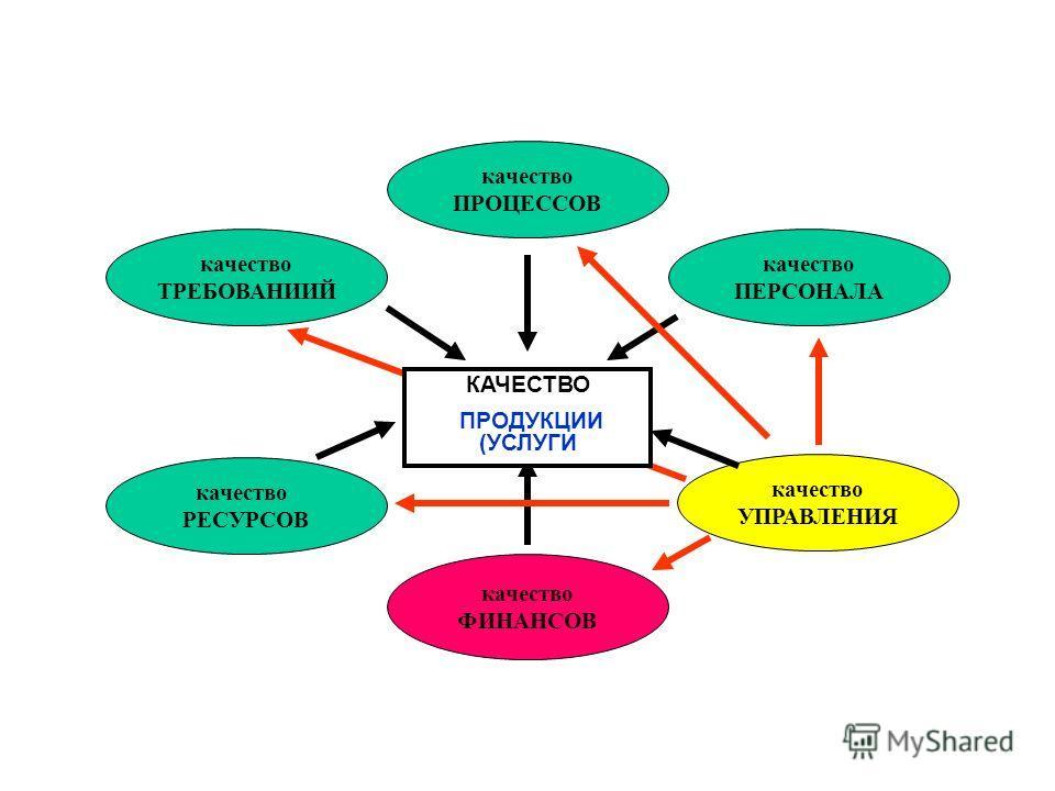 качество ТРЕБОВАНИИЙ качество ПРОЦЕССОВ качество ПЕРСОНАЛА качество РЕСУРСОВ качество ФИНАНСОВ качество УПРАВЛЕНИЯ КАЧЕСТВО ПРОДУКЦИИ (УСЛУГИ