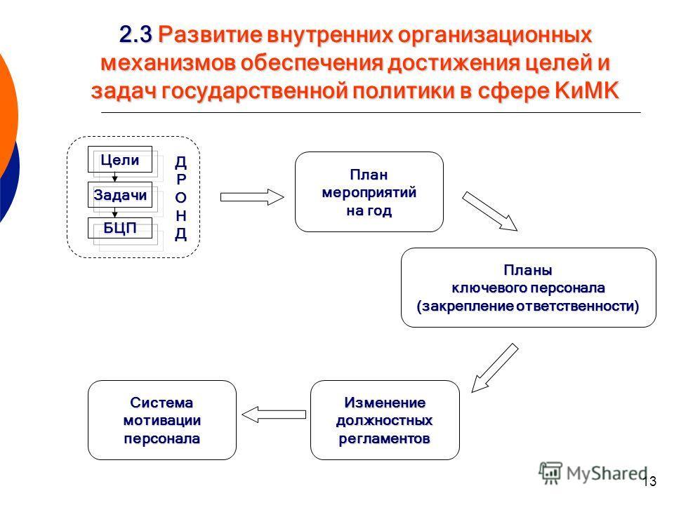 13 2.3 Развитие внутренних организационных механизмов обеспечения достижения целей и задач государственной политики в сфере КиМК Цели Задачи БЦП ДРОНД Планмероприятий на год Планы ключевого персонала (закрепление ответственности) Изменениедолжностных