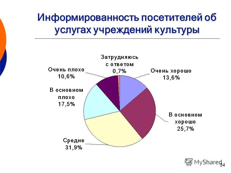 34 Информированность посетителей об услугах учреждений культуры