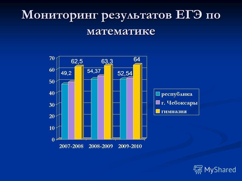 Мониторинг результатов ЕГЭ по математике 49,2 62,5 54,37 63,3 52,54 64