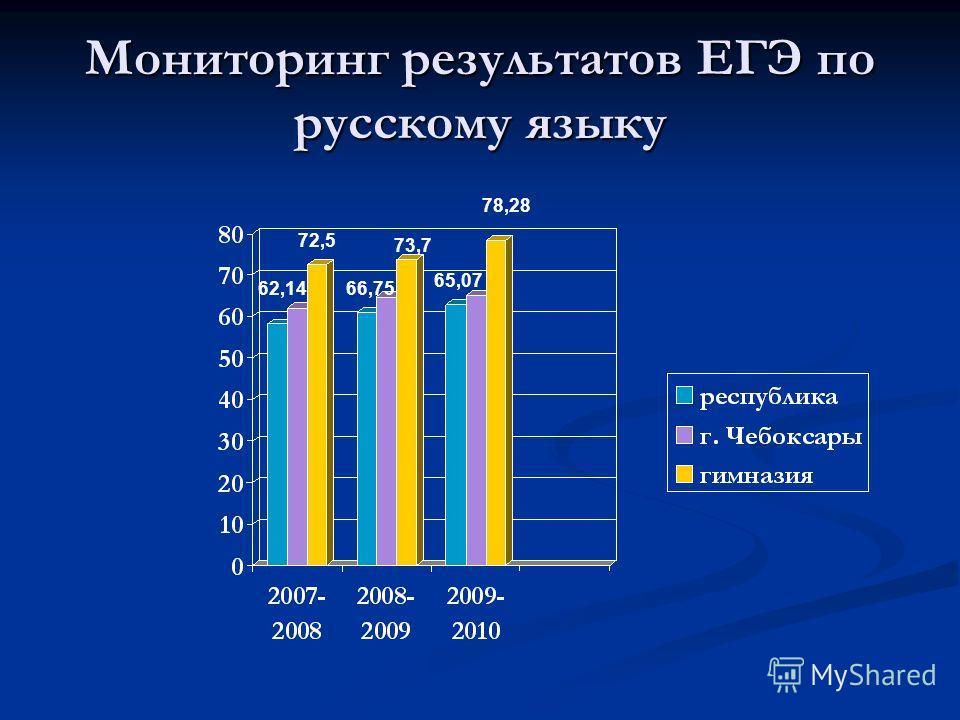 Мониторинг результатов ЕГЭ по русскому языку 62,1466,75 65,07 72,5 73,7 78,28