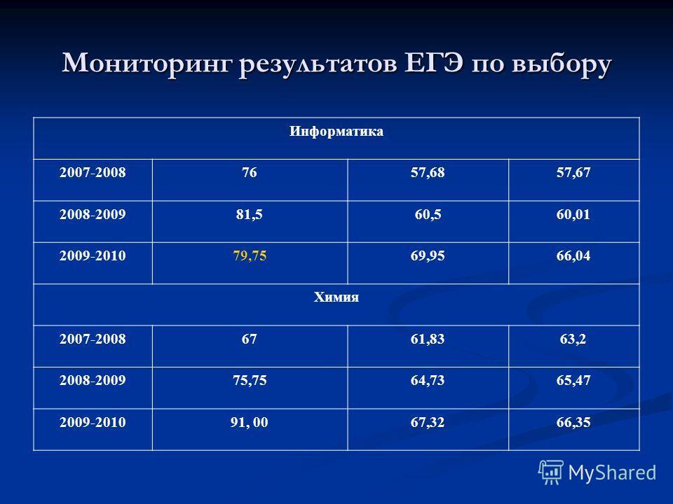 Мониторинг результатов ЕГЭ по выбору Информатика 2007-20087657,6857,67 2008-200981,560,560,01 2009-201079,7569,9566,04 Химия 2007-20086761,8363,2 2008-200975,7564,7365,47 2009-201091, 0067,3266,35