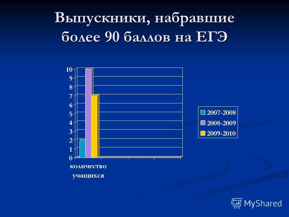 Выпускники, набравшие более 90 баллов на ЕГЭ