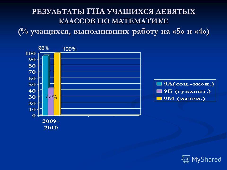 РЕЗУЛЬТАТЫ ГИА УЧАЩИХСЯ ДЕВЯТЫХ КЛАССОВ ПО МАТЕМАТИКЕ (% учащихся, выполнивших работу на «5» и «4») 96% 44% 100%