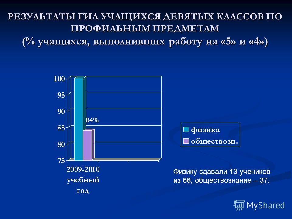 РЕЗУЛЬТАТЫ ГИА УЧАЩИХСЯ ДЕВЯТЫХ КЛАССОВ ПО ПРОФИЛЬНЫМ ПРЕДМЕТАМ (% учащихся, выполнивших работу на «5» и «4») 84% Физику сдавали 13 учеников из 66; обществознание – 37.