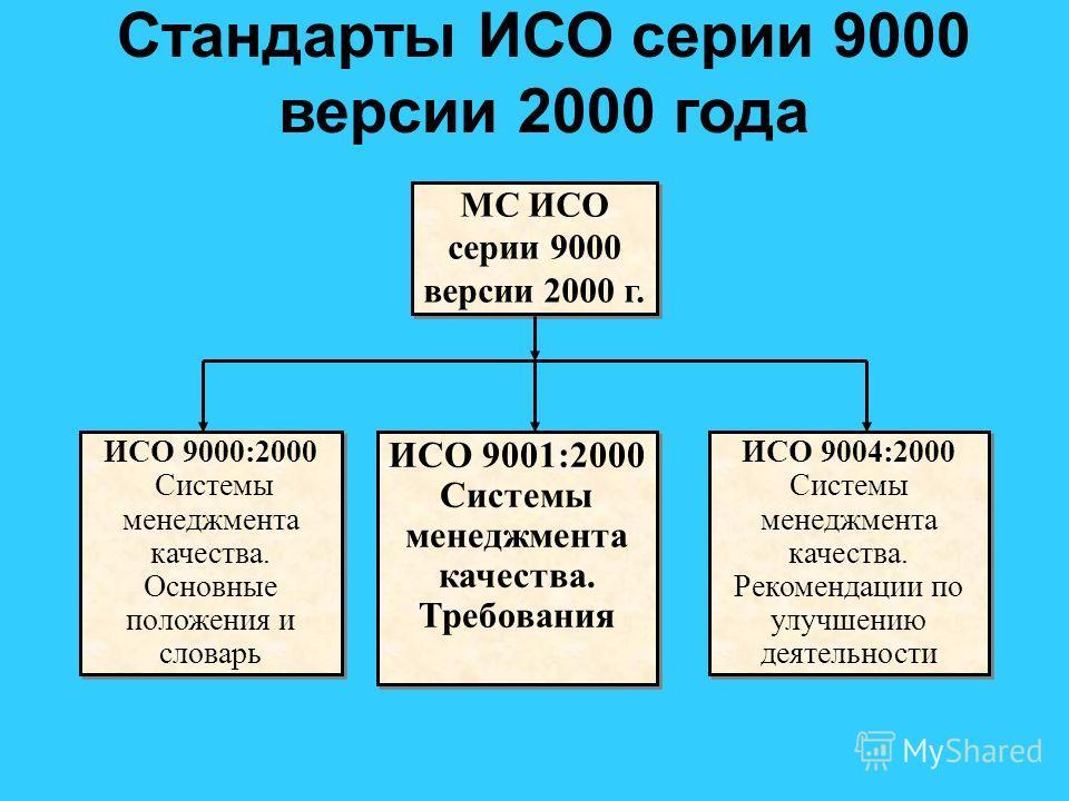 Стандарты ИСО серии 9000 версии 2000 года МС ИСО серии 9000 версии 2000 г. ИСО 9000:2000 Системы менеджмента качества. Основные положения и словарь ИСО 9000:2000 Системы менеджмента качества. Основные положения и словарь ИСО 9001:2000 Системы менеджм