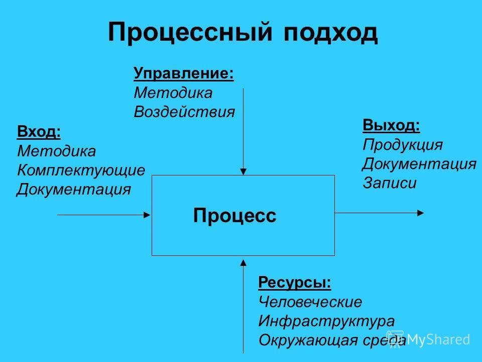 Процесс Управление: Методика Воздействия Вход: Методика Комплектующие Документация Выход: Продукция Документация Записи Ресурсы: Человеческие Инфраструктура Окружающая среда Процессный подход