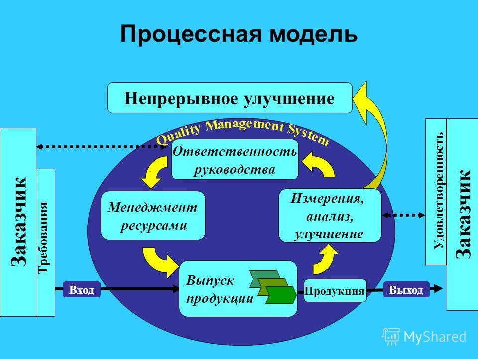 Процессная модель Непрерывное улучшение Ответственность руководства Менеджмент ресурсами Заказчик Удовлетворенность Продукция Требования Заказчик ВходВыход Выпуск продукции Измерения, анализ, улучшение