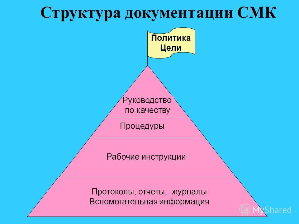 Структура документации СМК Политика Цели Протоколы, отчеты, журналы Вспомогательная информация Рабочие инструкции Процедуры Руководство по качеству