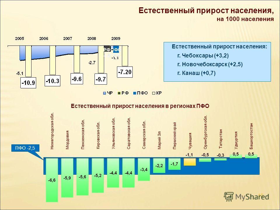 Естественный прирост населения, на 1000 населения 10 Естественный прирост населения в регионах ПФО ПФО -2,5 Естественный прирост населения: г. Чебоксары (+3,2) г. Новочебоксарск (+2,5) г. Канаш (+0,7)