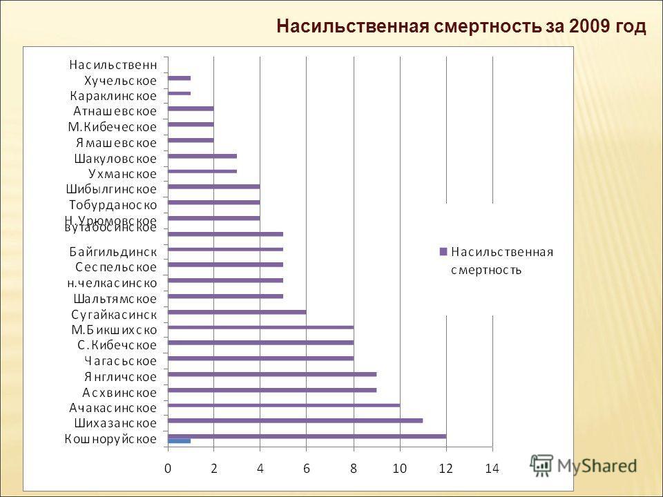Насильственная смертность за 2009 год