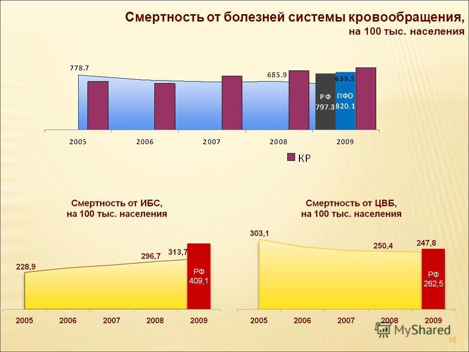 Смертность от болезней системы кровообращения, на 100 тыс. населения 16