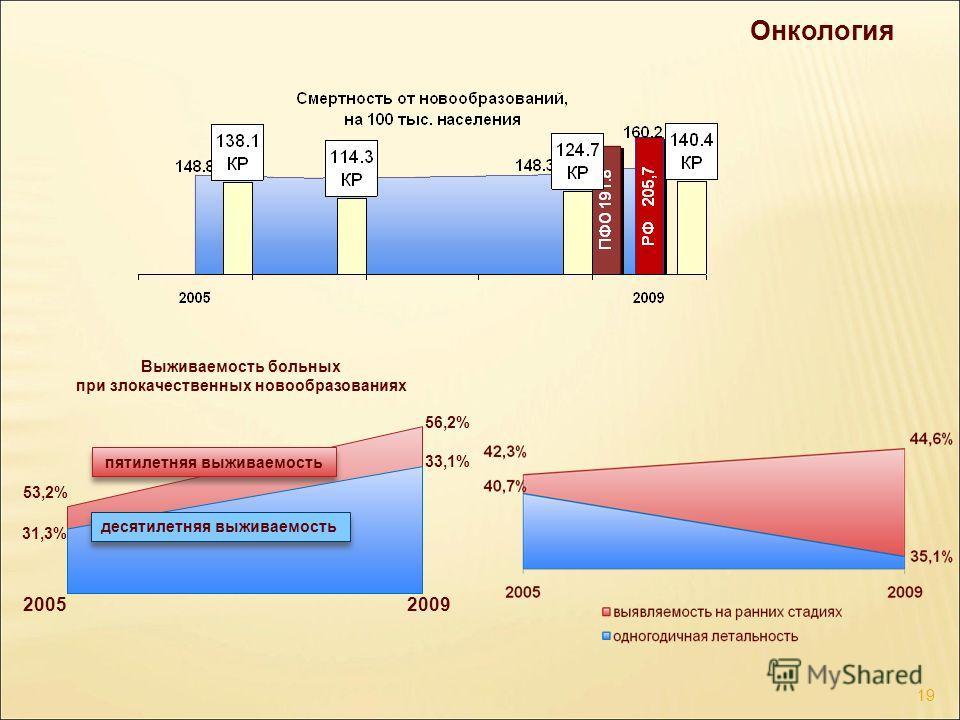 Онкология Выживаемость больных при злокачественных новообразованиях 53,2% 31,3% 33,1% 56,2% пятилетняя выживаемость 2005 2009 десятилетняя выживаемость 19
