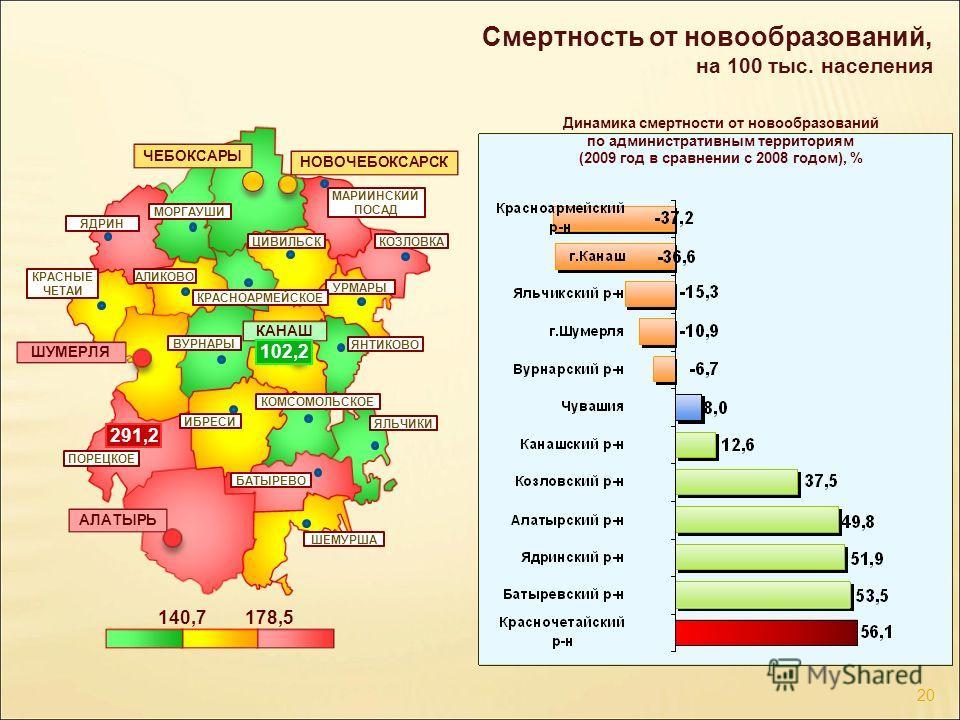Смертность от новообразований, на 100 тыс. населения 178,5140,7 ЧЕБОКСАРЫ ШУМЕРЛЯ КАНАШ АЛАТЫРЬ НОВОЧЕБОКСАРСК 102,2 291,2 Динамика смертности от новообразований по административным территориям (2009 год в сравнении с 2008 годом), % УРМАРЫ ЯНТИКОВО Ш