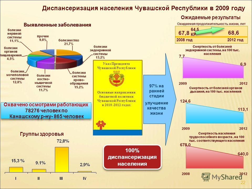 Диспансеризация населения Чувашской Республики в 2009 году 22 Охвачено осмотрами работающих 78276 человек по Канашскому р-ну- 865 человек Охвачено осмотрами работающих 78276 человек по Канашскому р-ну- 865 человек Основные направления бюджетной полит
