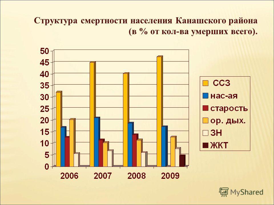 Структура смертности населения Канашского района (в % от кол-ва умерших всего).