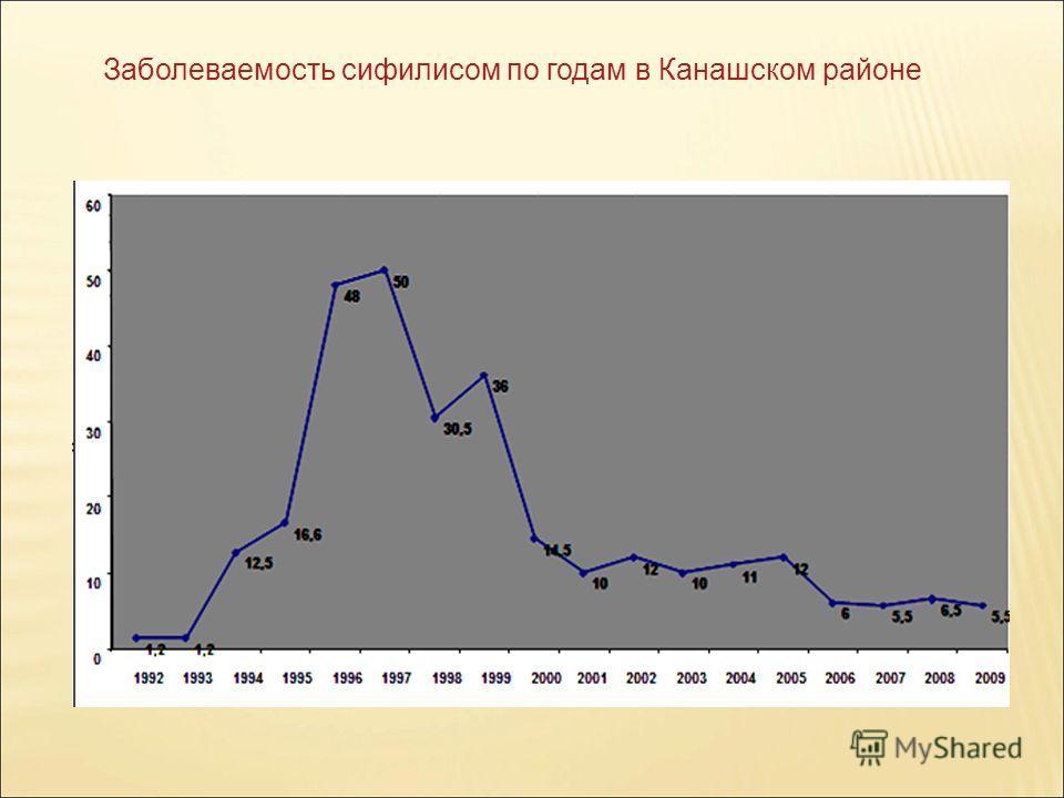 Заболеваемость сифилисом по годам в Канашском районе