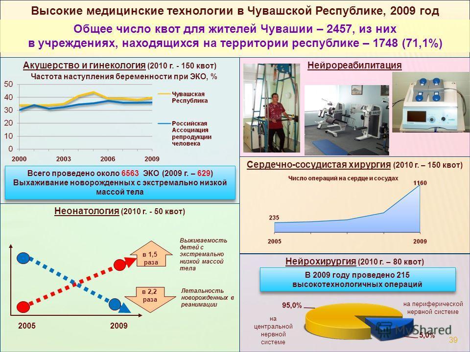 Сердечно-сосудистая хирургия (2010 г. – 150 квот) Неонатология (2010 г. - 50 квот) Акушерство и гинекология (2010 г. - 150 квот) Высокие медицинские технологии в Чувашской Республике, 2009 год Общее число квот для жителей Чувашии – 2457, из них в учр