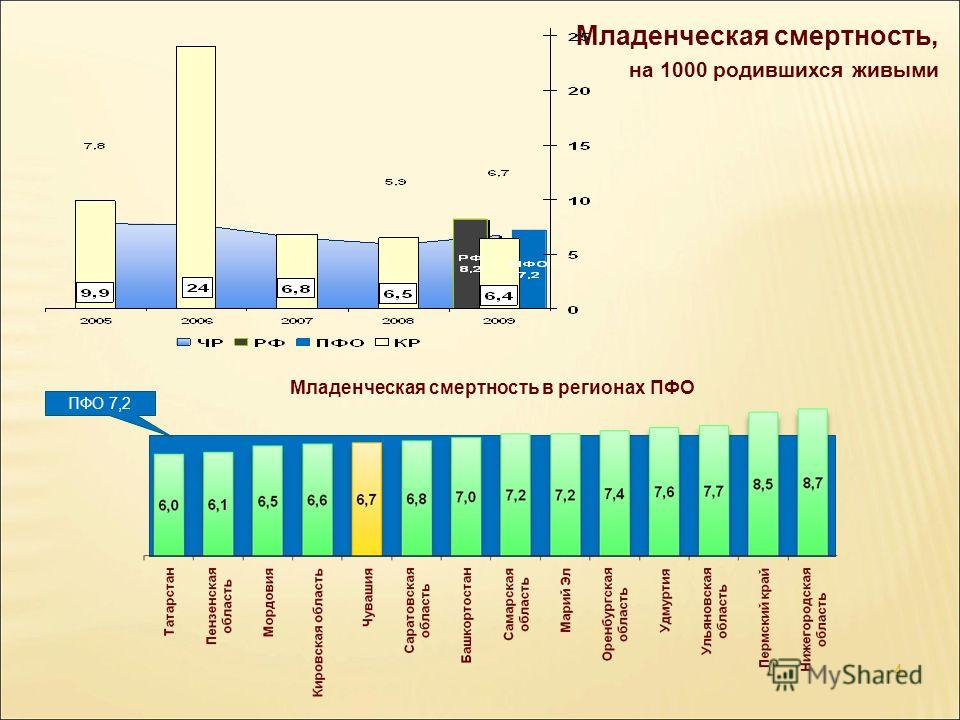 Младенческая смертность, на 1000 родившихся живыми 4 Младенческая смертность в регионах ПФО ПФО 7,2