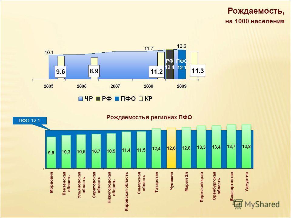 Рождаемость, на 1000 населения 7 Рождаемость в регионах ПФО ПФО 12,1
