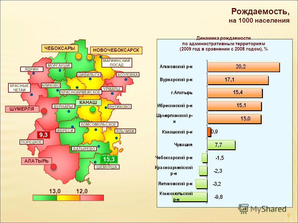 Рождаемость, на 1000 населения 12,013,0 ЧЕБОКСАРЫ ШУМЕРЛЯ КАНАШ АЛАТЫРЬ НОВОЧЕБОКСАРСК 15,3 9,3 Динамика рождаемости по административным территориям (2009 год в сравнении с 2008 годом), % УРМАРЫ ЯНТИКОВО ШЕМУРША ЯЛЬЧИКИ КОЗЛОВКА ЯДРИН МОРГАУШИ КРАСНЫ