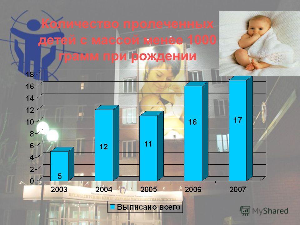 Количество пролеченных детей с массой менее 1000 грамм при рождении