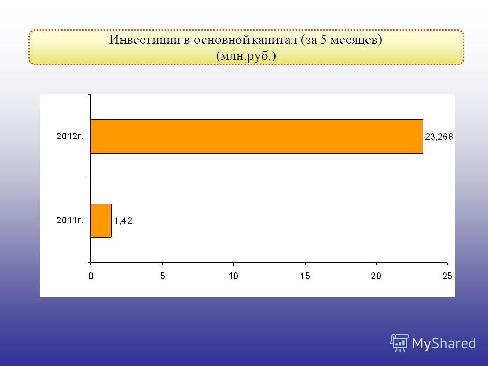 Инвестиции в основной капитал (за 5 месяцев) (млн.руб.)