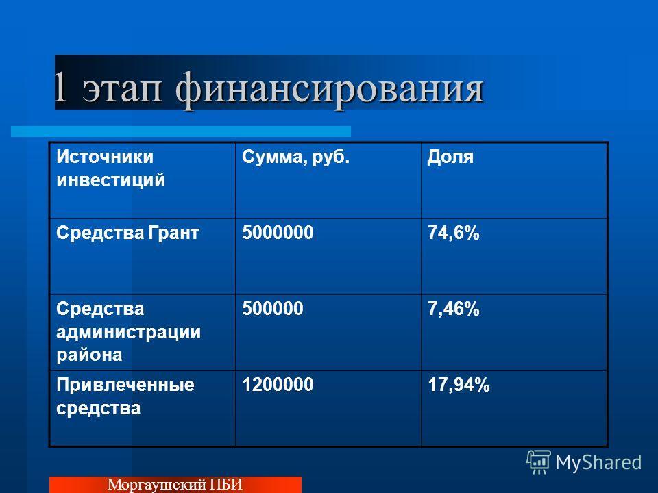 1 этап финансирования Моргаушский ПБИ Источники инвестиций Сумма, руб.Доля Средства Грант500000074,6% Средства администрации района 5000007,46% Привлеченные средства 120000017,94%