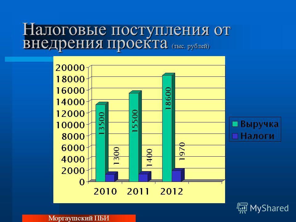 Налоговые поступления от внедрения проекта (тыс. рублей) Моргаушский ПБИ