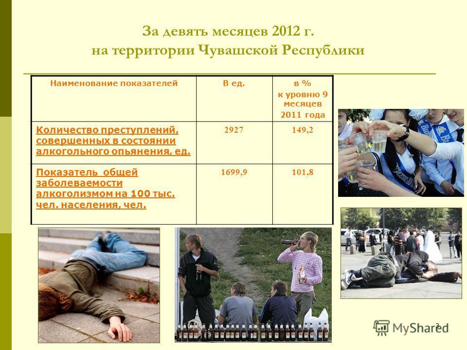 За девять месяцев 2012 г. на территории Чувашской Республики 3 Наименование показателейВ ед.в % к уровню 9 месяцев 2011 года Количество преступлений, совершенных в состоянии алкогольного опьянения, ед. 2927149,2 Показатель общей заболеваемости алкого