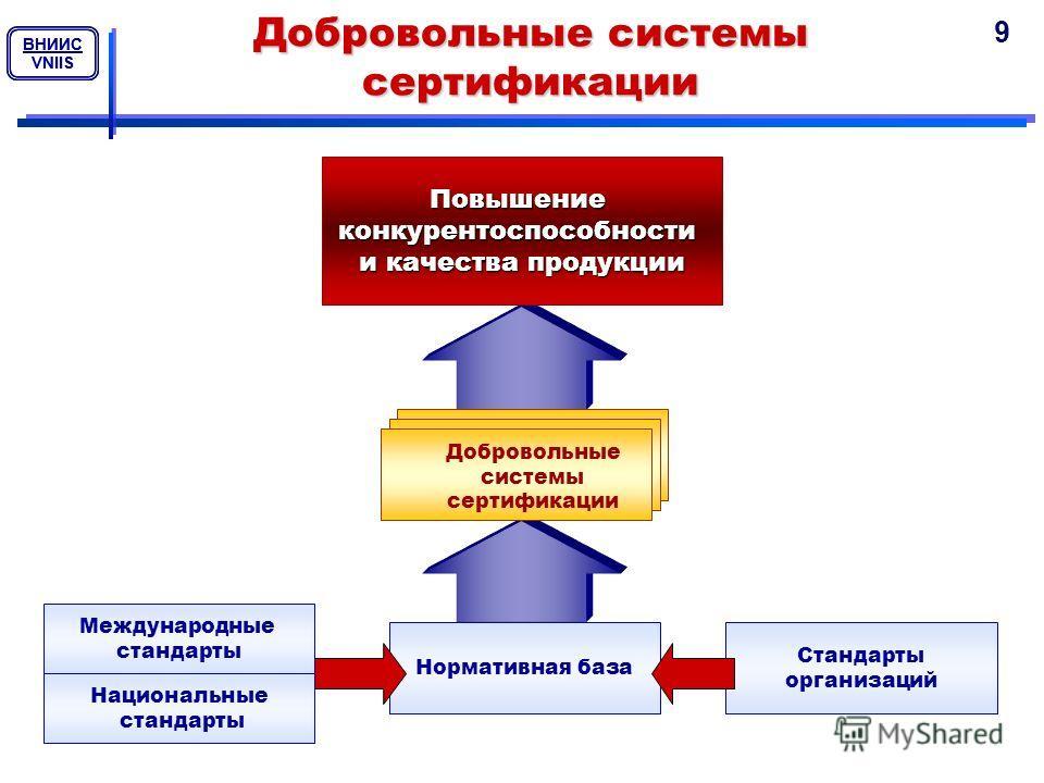 ВНИИС VNIIS ВНИИС VNIIS Добровольные системы сертификации Повышениеконкурентоспособности и качества продукции Добровольные системы сертификации Нормативная база Стандарты организаций Международные стандарты Национальные стандарты 9