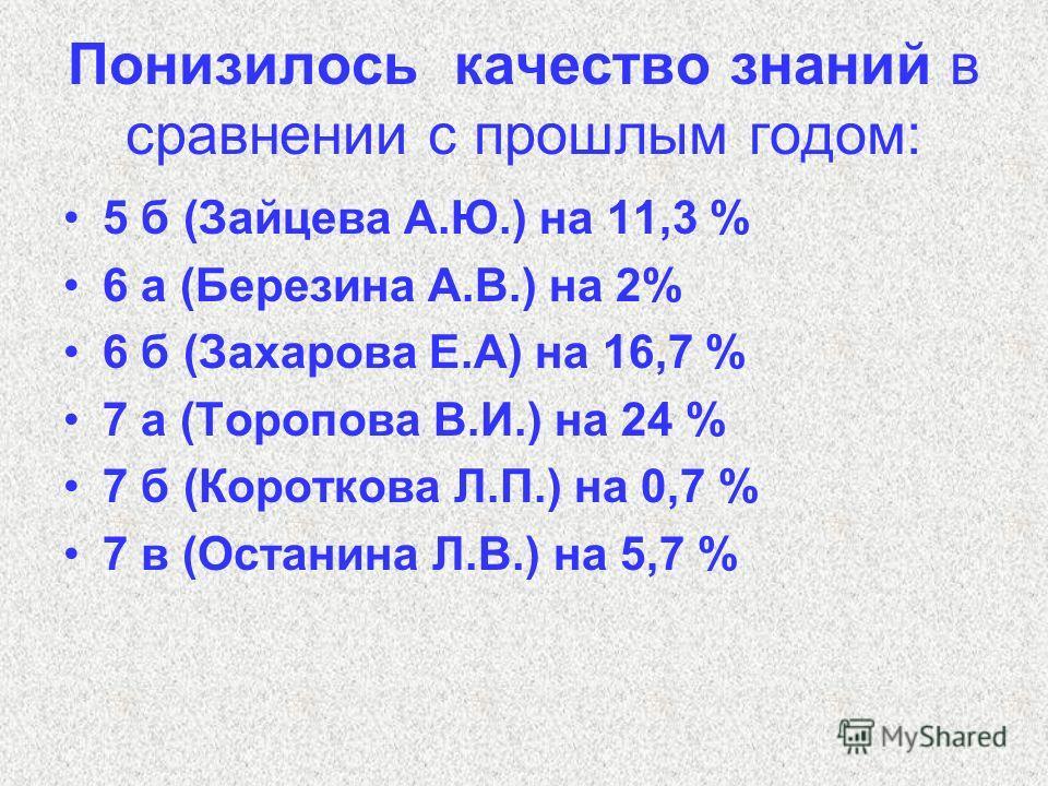 Понизилось качество знаний в сравнении с прошлым годом: 5 б (Зайцева А.Ю.) на 11,3 % 6 а (Березина А.В.) на 2% 6 б (Захарова Е.А) на 16,7 % 7 а (Торопова В.И.) на 24 % 7 б (Короткова Л.П.) на 0,7 % 7 в (Останина Л.В.) на 5,7 %