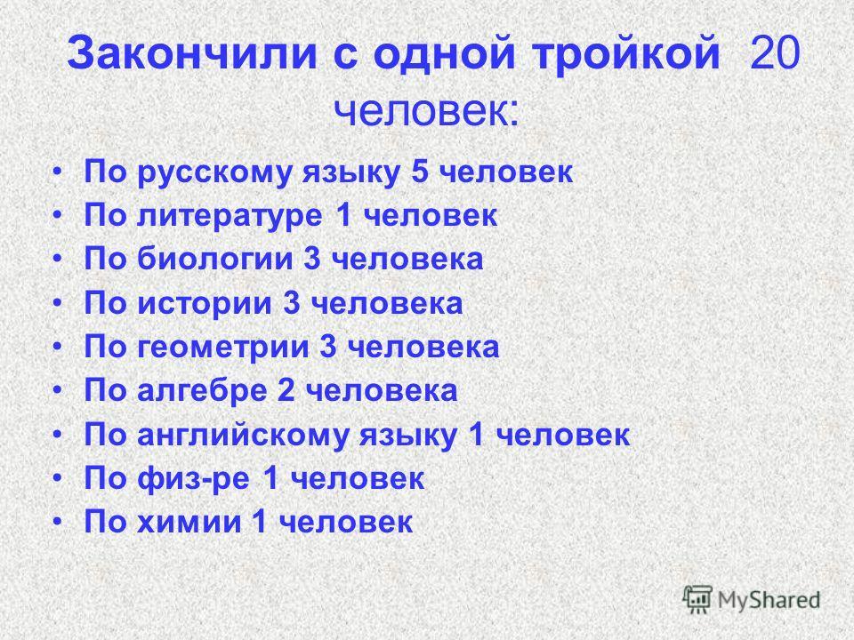 Закончили с одной тройкой 20 человек: По русскому языку 5 человек По литературе 1 человек По биологии 3 человека По истории 3 человека По геометрии 3 человека По алгебре 2 человека По английскому языку 1 человек По физ-ре 1 человек По химии 1 человек