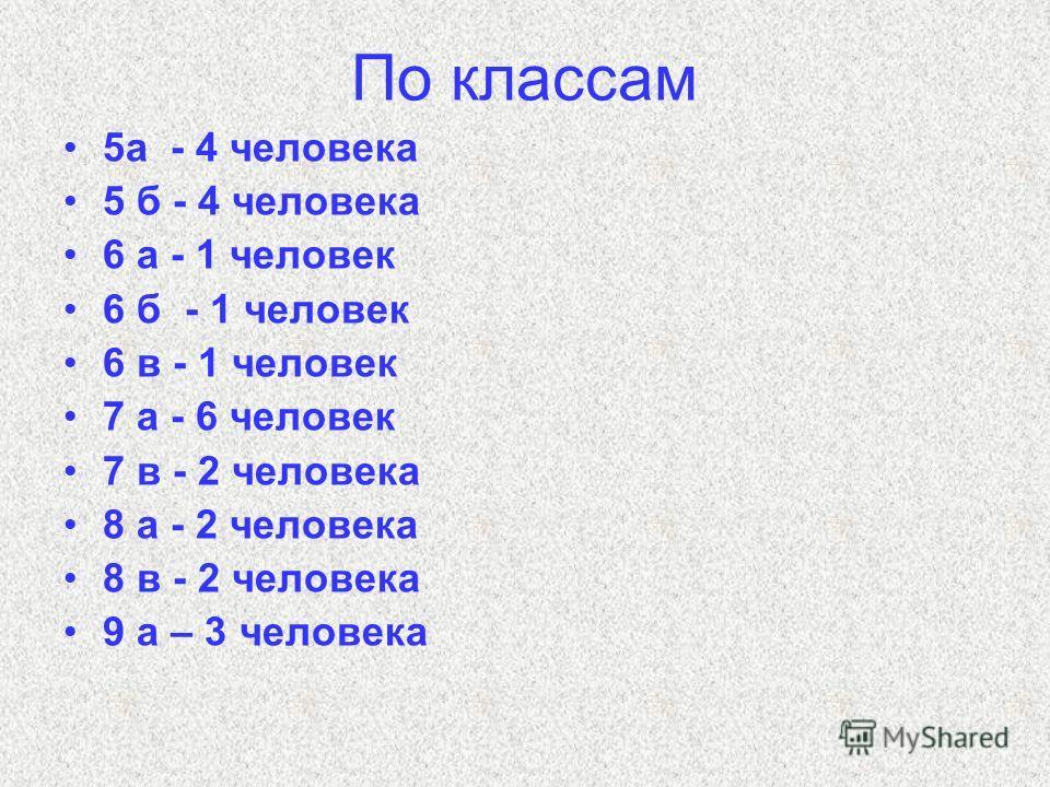 По классам 5а - 4 человека 5 б - 4 человека 6 а - 1 человек 6 б - 1 человек 6 в - 1 человек 7 а - 6 человек 7 в - 2 человека 8 а - 2 человека 8 в - 2 человека 9 а – 3 человека