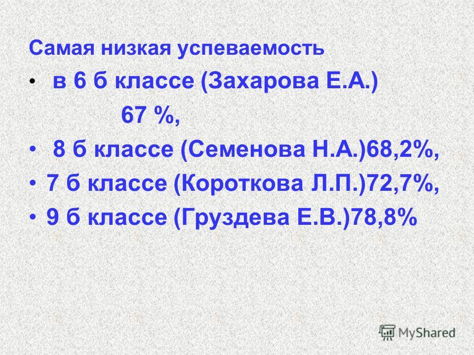 Самая низкая успеваемость в 6 б классе (Захарова Е.А.) 67 %, 8 б классе (Семенова Н.А.)68,2%, 7 б классе (Короткова Л.П.)72,7%, 9 б классе (Груздева Е.В.)78,8%
