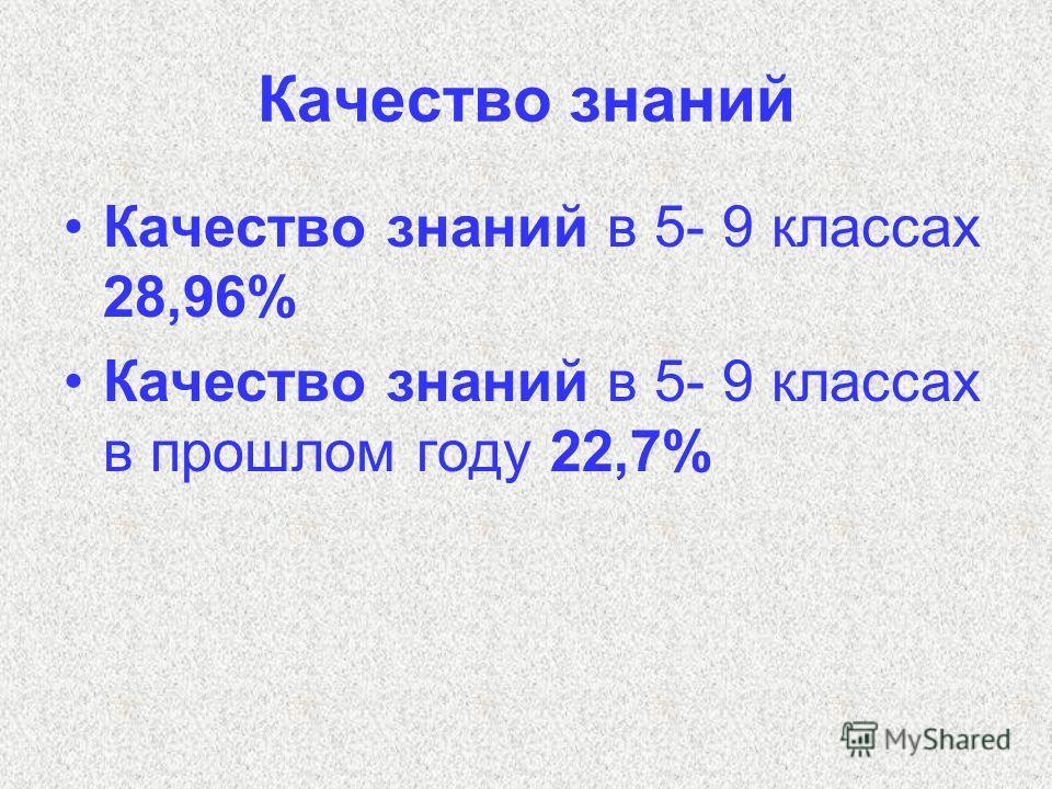Качество знаний Качество знаний в 5- 9 классах 28,96% Качество знаний в 5- 9 классах в прошлом году 22,7%
