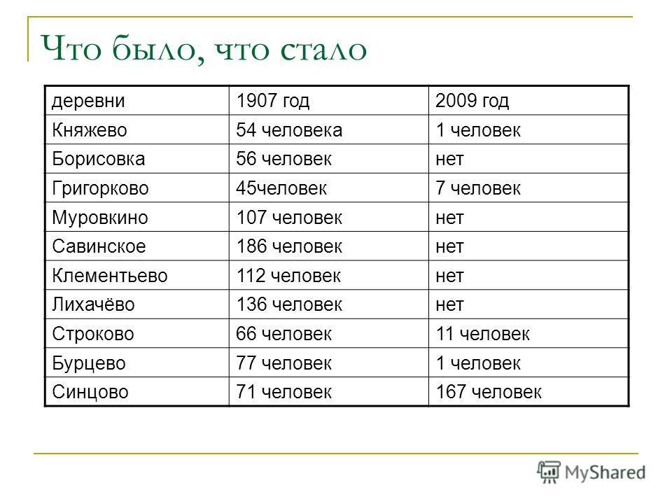 Что было, что стало деревни1907 год2009 год Княжево 54 человека1 человек Борисовка56 человекнет Григорково45человек7 человек Муровкино107 человекнет Савинское186 человекнет Клементьево112 человекнет Лихачёво136 человекнет Строково66 человек11 человек