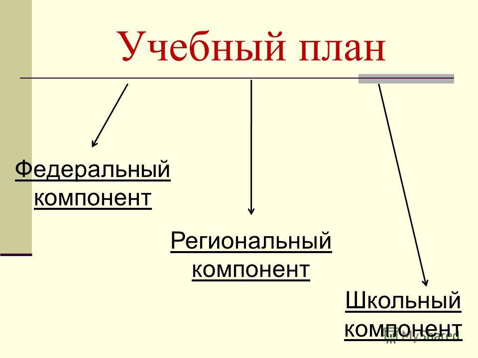 Учебный план Федеральный компонент Региональный компонент Школьный компонент