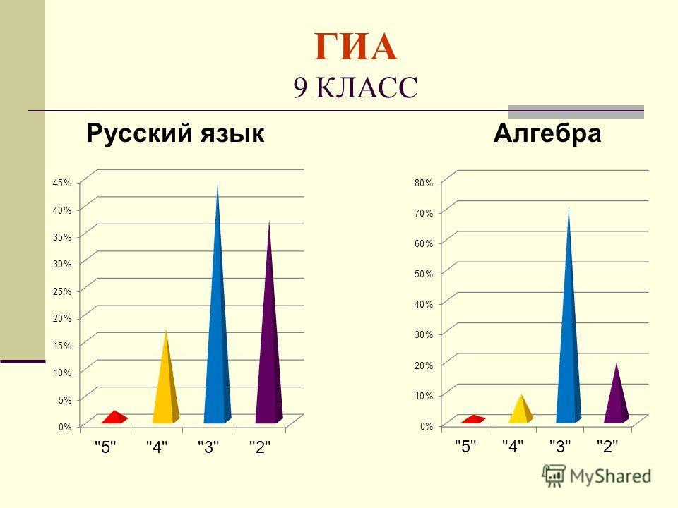 ГИА 9 КЛАСС Русский языкАлгебра