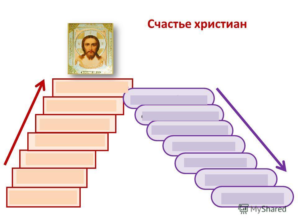 Счастье христиан Смирение Покаяние Кротость Жажда истины Милосердие Чистота сердца Миротворчество вражда дурные помыслы жестокость атеизм гнев упрямство гордыня