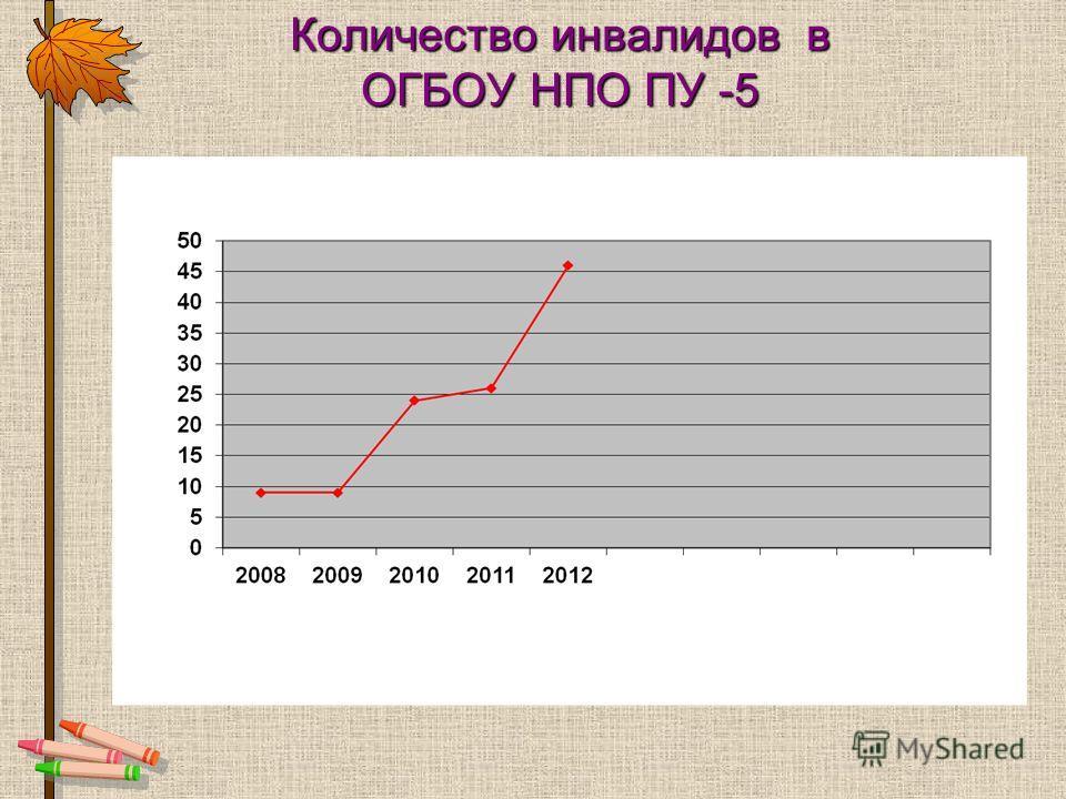 Количество инвалидов в ОГБОУ НПО ПУ -5