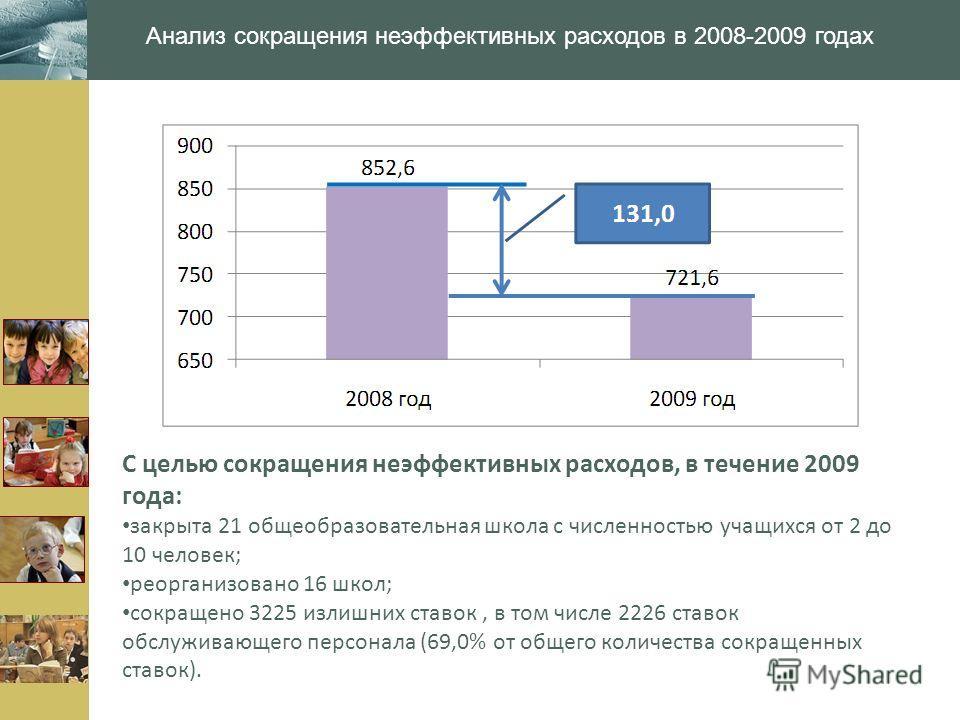 www.themegallery.com Анализ сокращения неэффективных расходов в 2008-2009 годах С целью сокращения неэффективных расходов, в течение 2009 года: закрыта 21 общеобразовательная школа с численностью учащихся от 2 до 10 человек; реорганизовано 16 школ; с