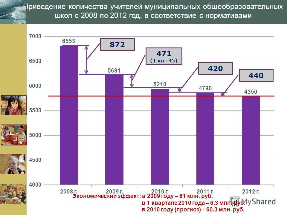 www.themegallery.com Приведение количества учителей муниципальных общеобразовательных школ с 2008 по 2012 год, в соответствие с нормативами 872 471 (1 кв.-45) 420 440 Экономический эффект: в 2009 году – 61 млн. руб. в 1 квартале 2010 года – 6,3 млн.